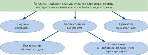 выплаты по ТК РФ