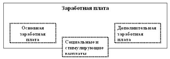 по ТК РФ