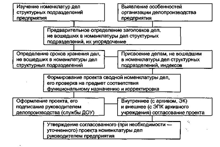 Порядок разработки номенклатуры дел