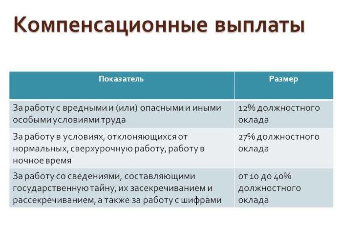 Из чего состоит зарплата по ТК РФ: структура заработной платы работника (2020 год)